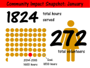 community impact, january
